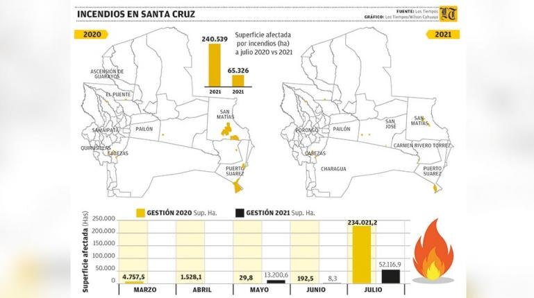 Fires.  Bolivia lacks regulations and an effective prevention plan
